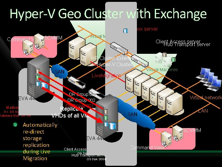 Hyper-V Geo Cluster with Exchange Mailbox server Virtual Machines Command View SCVMM Client Access
