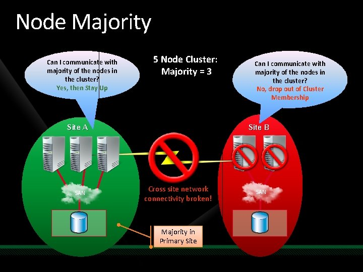 Node Majority Can I communicate with majority of the nodes in the cluster? Yes,
