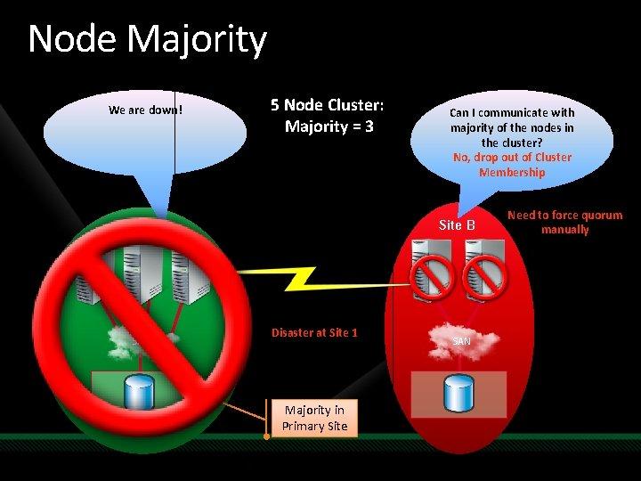 Node Majority We are down! 5 Node Cluster: Majority = 3 Site B Site