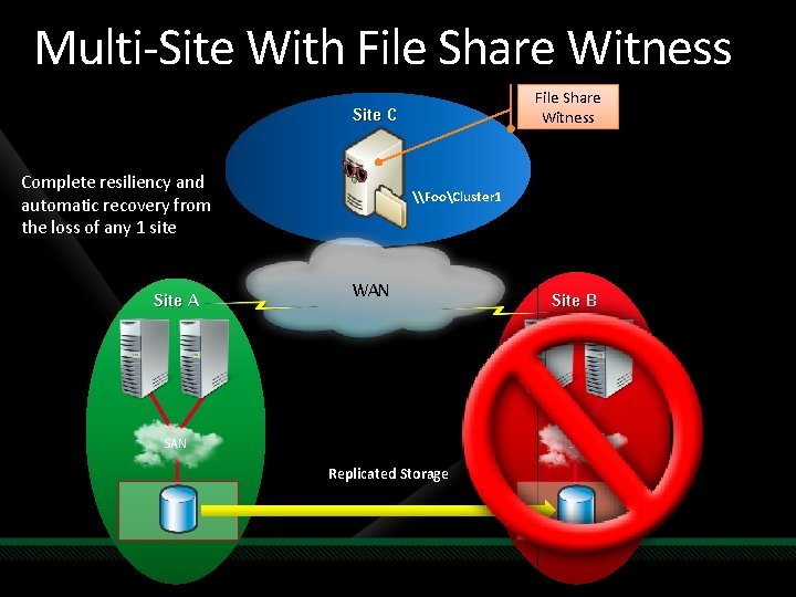 Multi-Site With File Share Witness Site C Complete resiliency and automatic recovery from the