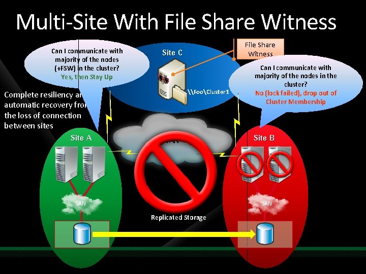 Multi-Site With File Share Witness Can I communicate with majority of the nodes (+FSW)