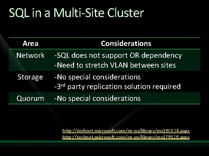 SQL in a Multi-Site Cluster Area Network Storage Quorum Considerations -SQL does not support