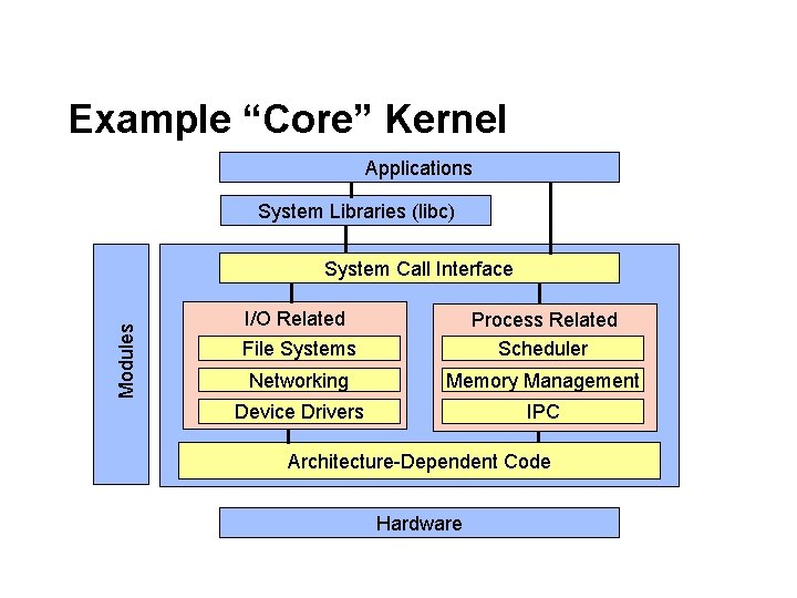 """Example """"Core"""" Kernel Applications System Libraries (libc) Modules System Call Interface I/O Related File"""