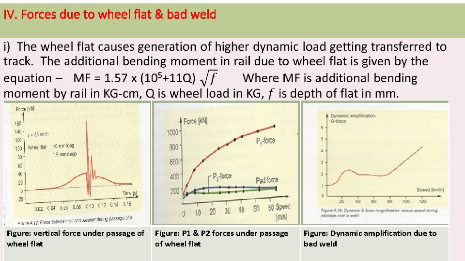IV. Forces due to wheel flat & bad weld Figure: vertical force under passage
