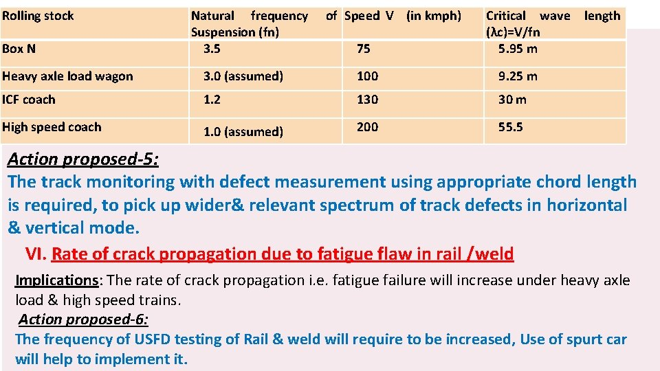 Rolling stock Box N Natural frequency Suspension (fn) 3. 5 of Speed V (in