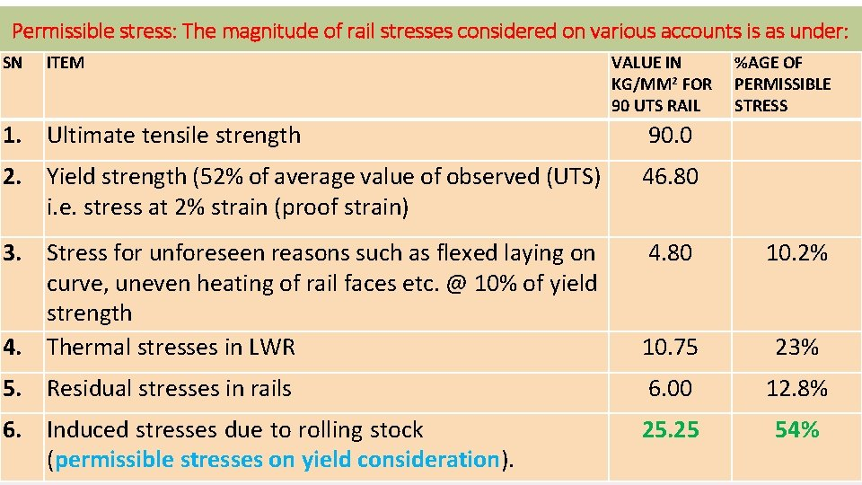 Permissible stress: The magnitude of rail stresses considered on various accounts is as under: