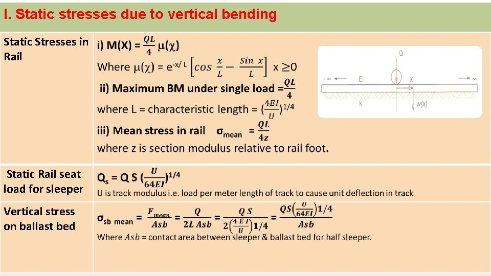 I. Static stresses due to vertical bending Static Stresses in Rail Static Rail seat