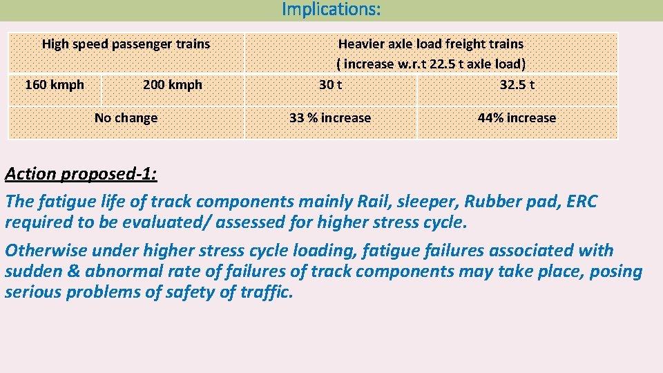 Implications: High speed passenger trains 160 kmph 200 kmph No change Heavier axle load