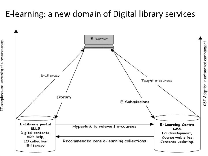 E-learning: a new domain of Digital library services