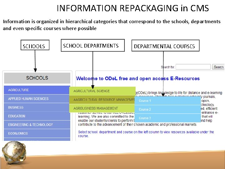 INFORMATION REPACKAGING in CMS Information is organized in hierarchical categories that correspond to the