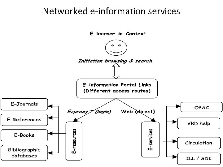 Networked e-information services