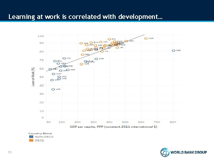 Learning at work is correlated with development… 11