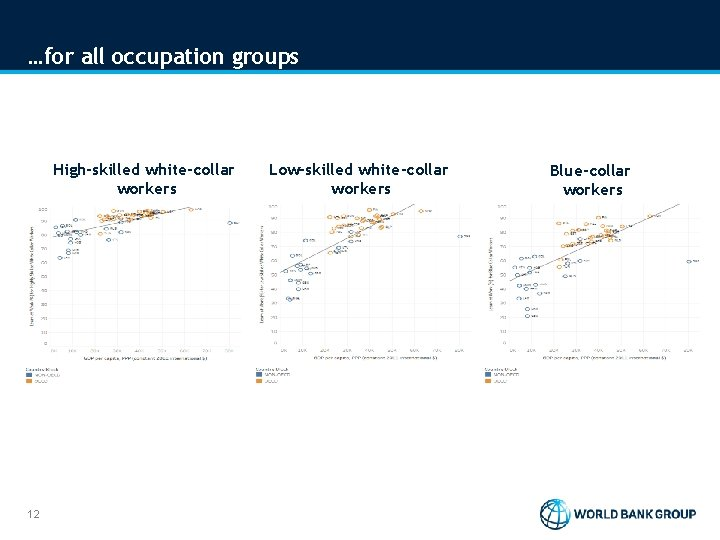 …for all occupation groups High-skilled white-collar workers 12 Low-skilled white-collar workers Blue-collar workers