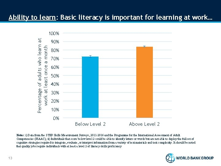 Ability to learn: Basic literacy is important for learning at work… Percentage of adults