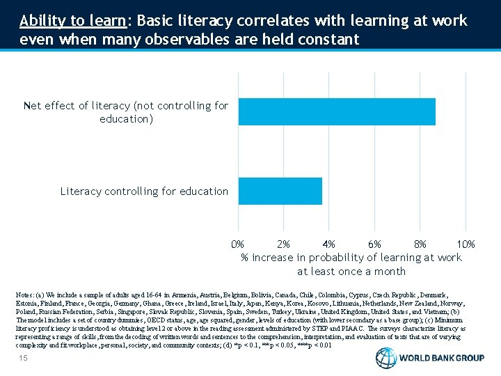Ability to learn: Basic literacy correlates with learning at work even when many observables