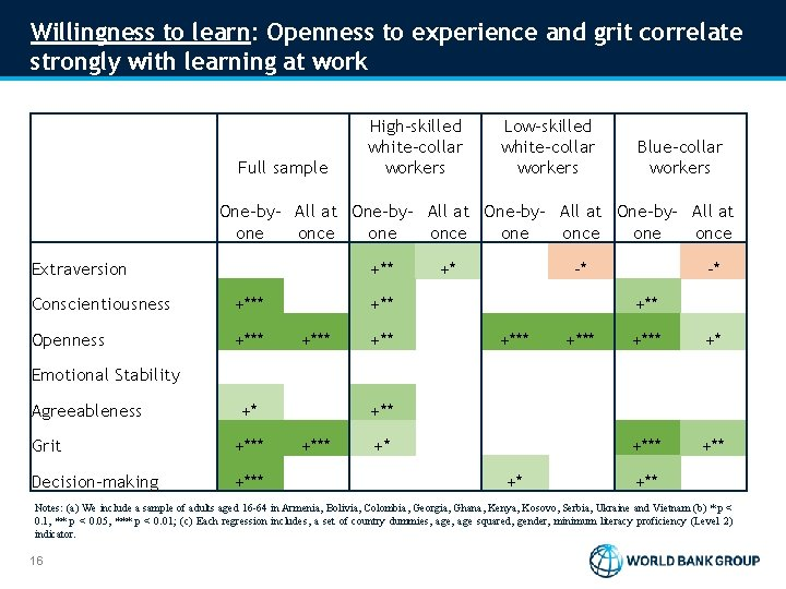 Willingness to learn: Openness to experience and grit correlate strongly with learning at work