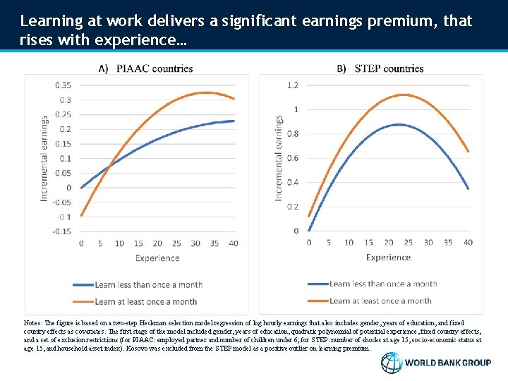 Learning at work delivers a significant earnings premium, that rises with experience… Notes: The