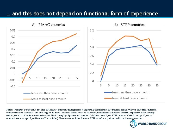 … and this does not depend on functional form of experience Notes: The figure
