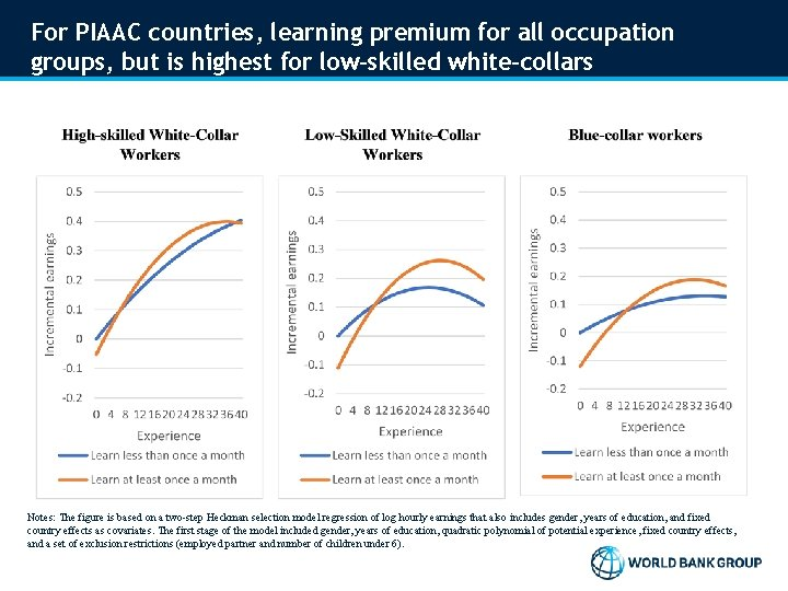 For PIAAC countries, learning premium for all occupation groups, but is highest for low-skilled
