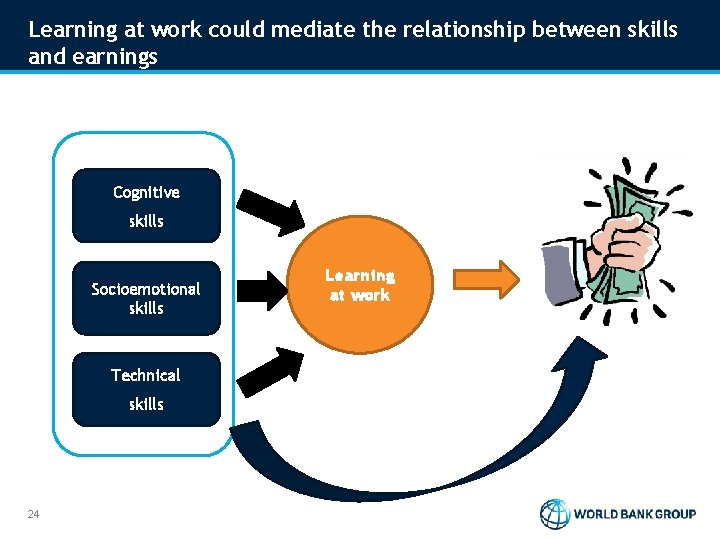 Learning at work could mediate the relationship between skills and earnings Cognitive skills Socioemotional