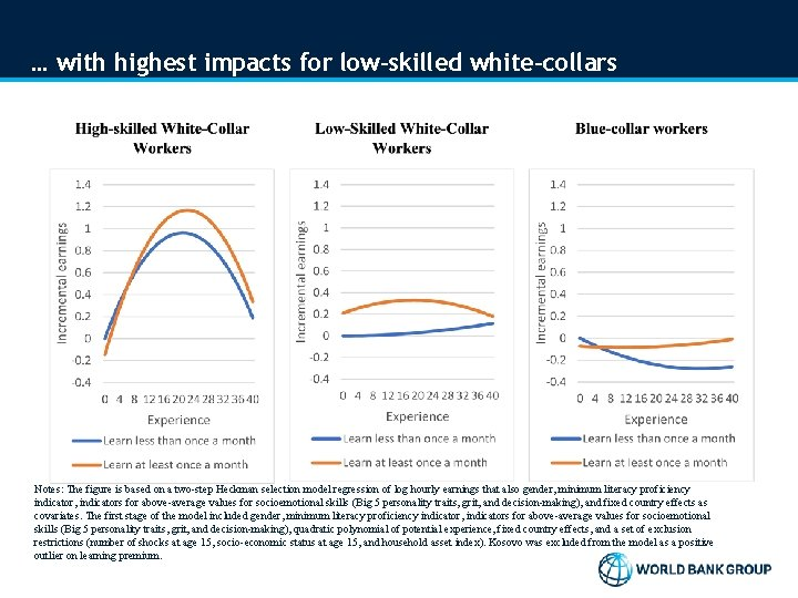 … with highest impacts for low-skilled white-collars Notes: The figure is based on a