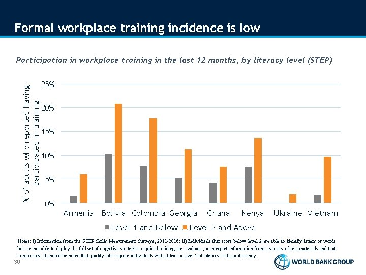 Formal workplace training incidence is low % of adults who reported having participated in