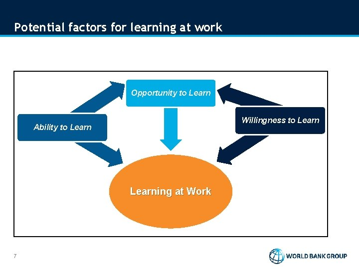 Potential factors for learning at work Opportunity to Learn Willingness to Learn Ability to