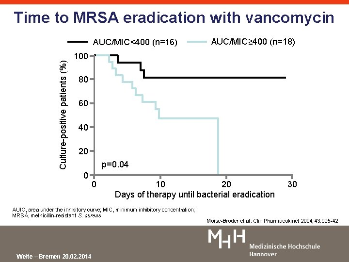 Time to MRSA eradication with vancomycin Culture-positive patients (%) AUC/MIC<400 (n=16) AUC/MIC≥ 400 (n=18)