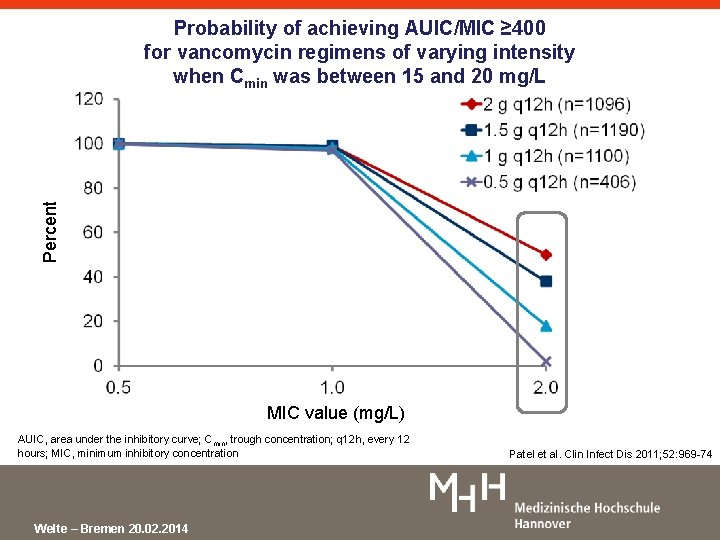 Percent Probability of achieving AUIC/MIC ≥ 400 for vancomycin regimens of varying intensity when