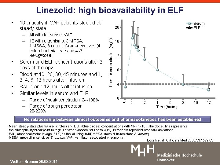 Linezolid: high bioavailability in ELF 16 critically ill VAP patients studied at steady state