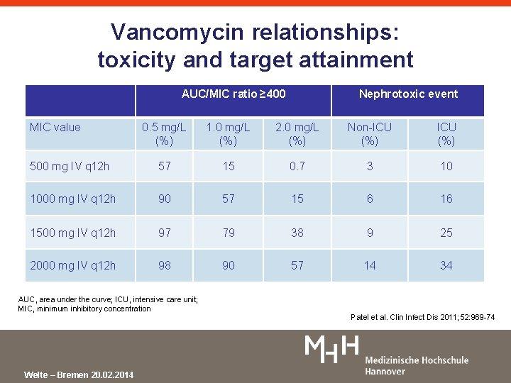 Vancomycin relationships: toxicity and target attainment AUC/MIC ratio ≥ 400 MIC value Nephrotoxic event