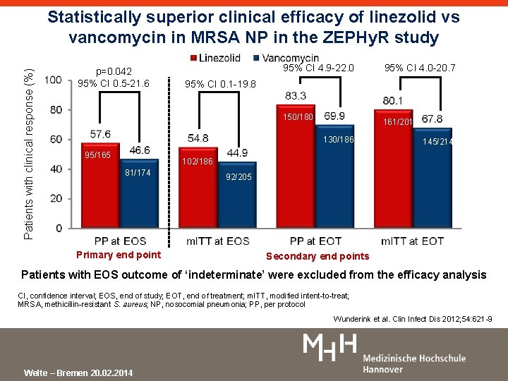 Patients with clinical response (%) Statistically superior clinical efficacy of linezolid vs vancomycin in