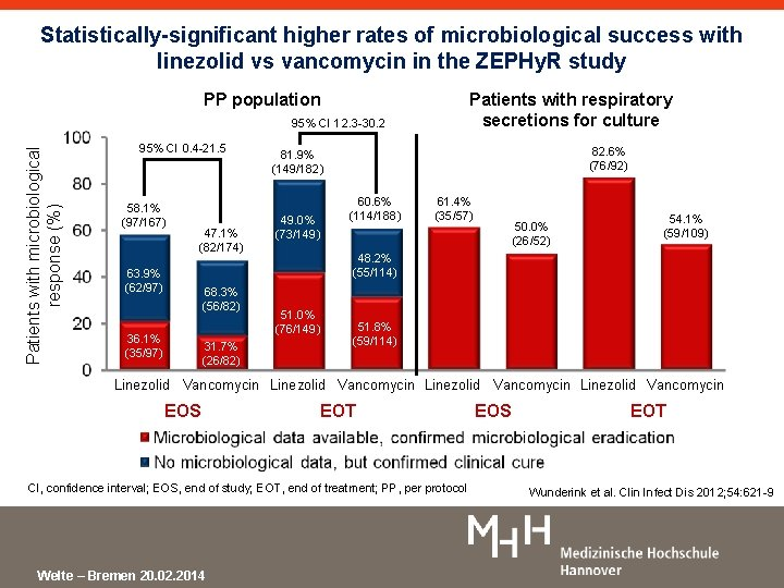 Statistically-significant higher rates of microbiological success with linezolid vs vancomycin in the ZEPHy. R