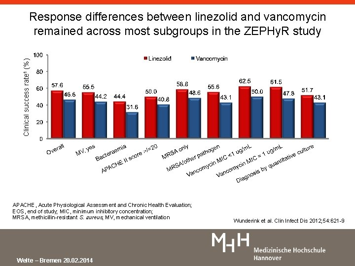 Clinical success rate 1 (%) Response differences between linezolid and vancomycin remained across most