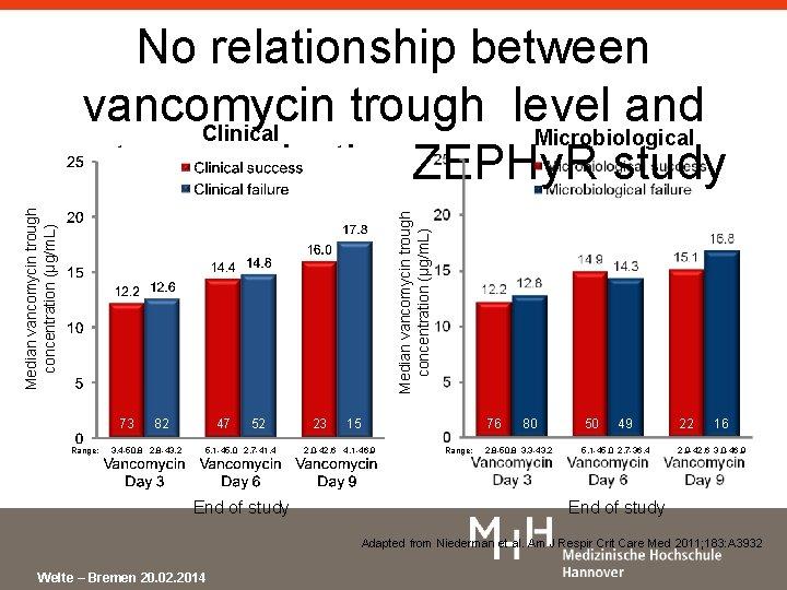 Median vancomycin trough concentration (µg/m. L) No relationship between vancomycin trough level and Clinical