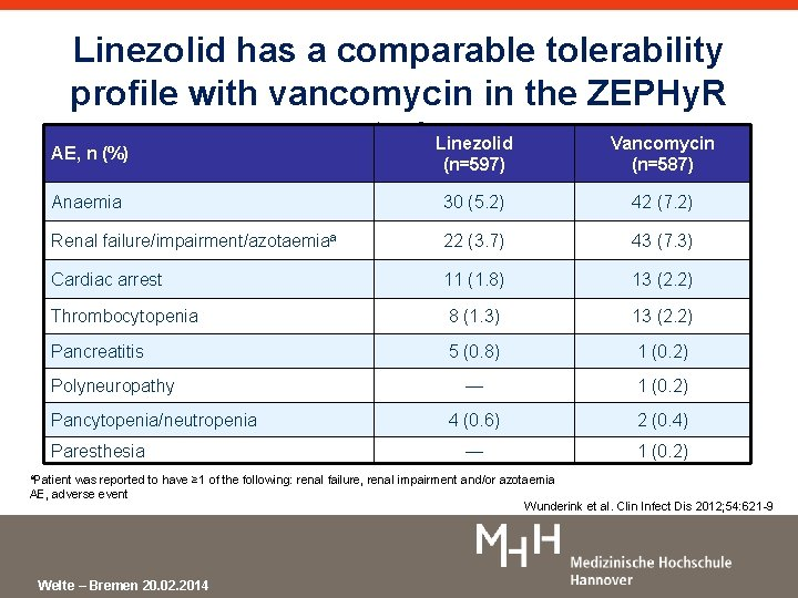 Linezolid has a comparable tolerability profile with vancomycin in the ZEPHy. R study. Linezolid