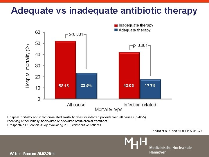 Adequate vs inadequate antibiotic therapy Hospital mortality (%) p<0. 001 88/169 71/169 114/486 52.