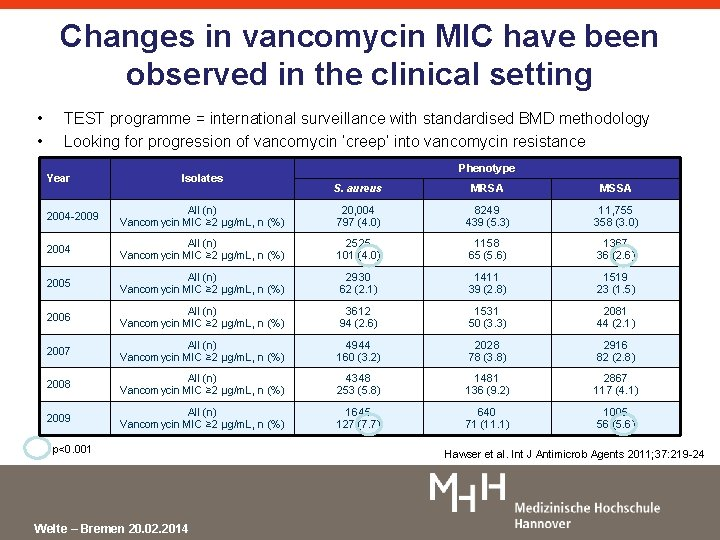 Changes in vancomycin MIC have been observed in the clinical setting • • TEST