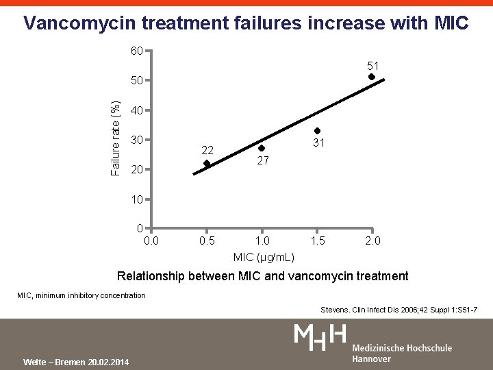 Vancomycin treatment failures increase with MIC 60 51 Failure rate (%) 50 40 30