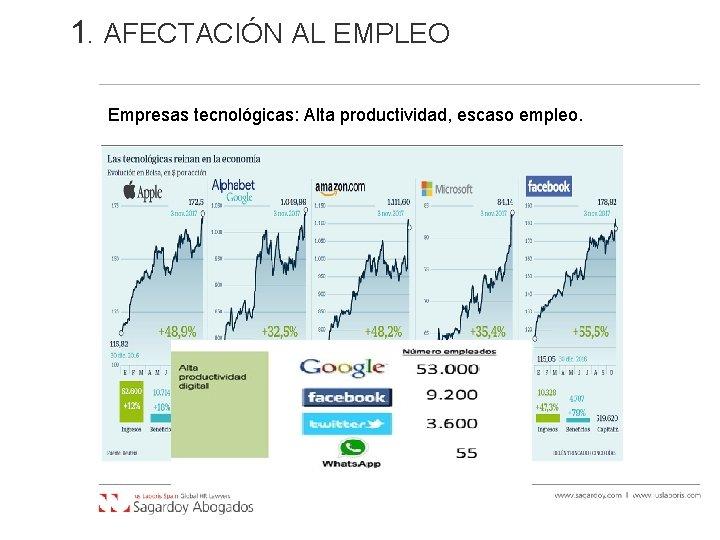 1. AFECTACIÓN AL EMPLEO Empresas tecnológicas: Alta productividad, escaso empleo.