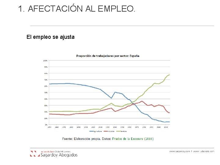 1. AFECTACIÓN AL EMPLEO. El empleo se ajusta