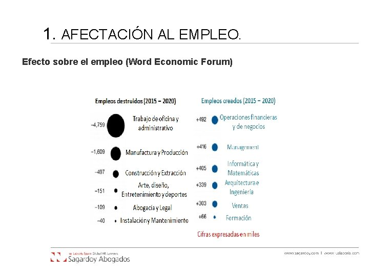 1. AFECTACIÓN AL EMPLEO. Efecto sobre el empleo (Word Economic Forum)
