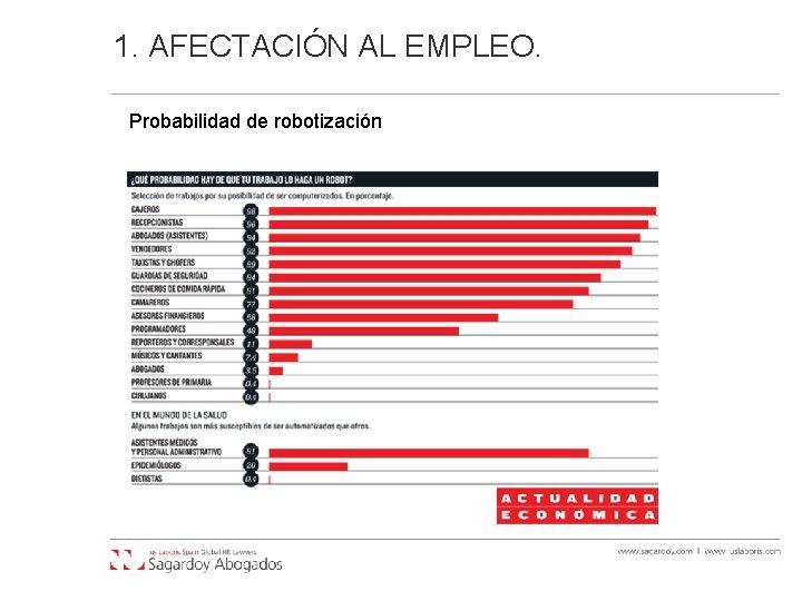1. AFECTACIÓN AL EMPLEO. Probabilidad de robotización