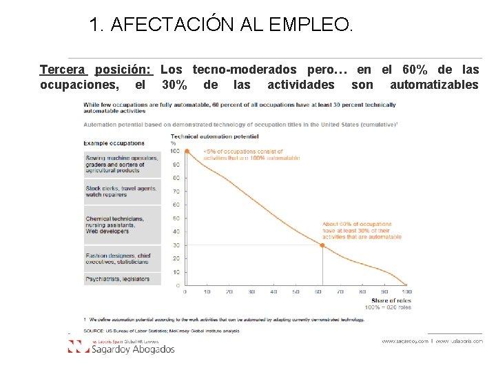 1. AFECTACIÓN AL EMPLEO. Tercera posición: Los tecno-moderados pero… en el 60% de las