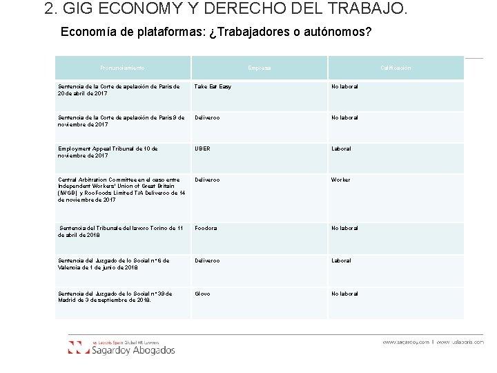 2. GIG ECONOMY Y DERECHO DEL TRABAJO. Economía de plataformas: ¿Trabajadores o autónomos? Pronunciamiento