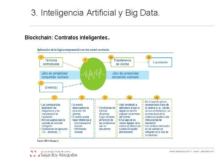 3. Inteligencia Artificial y Big Data. Blockchain: Contratos inteligentes .