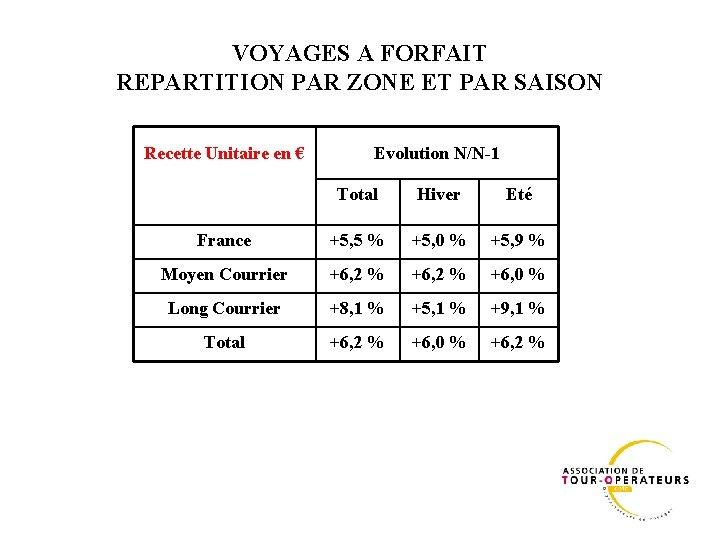 VOYAGES A FORFAIT REPARTITION PAR ZONE ET PAR SAISON Recette Unitaire en € Evolution