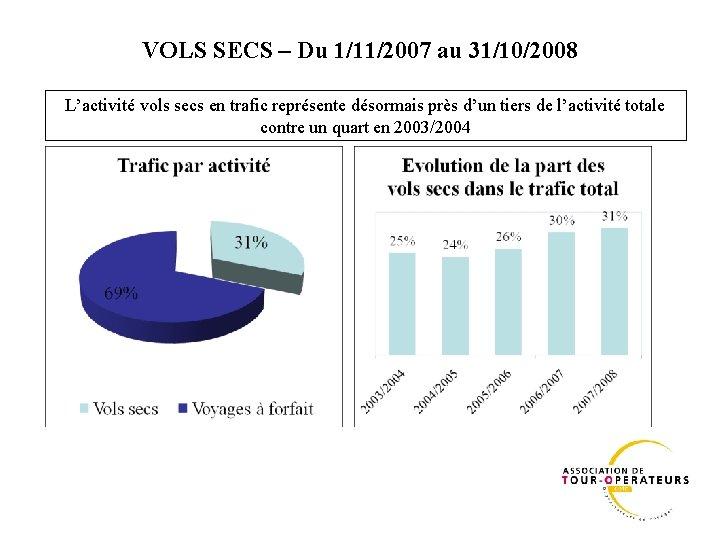VOLS SECS – Du 1/11/2007 au 31/10/2008 L'activité vols secs en trafic représente désormais