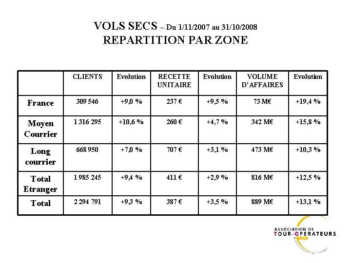 VOLS SECS – Du 1/11/2007 au 31/10/2008 REPARTITION PAR ZONE CLIENTS Evolution RECETTE UNITAIRE