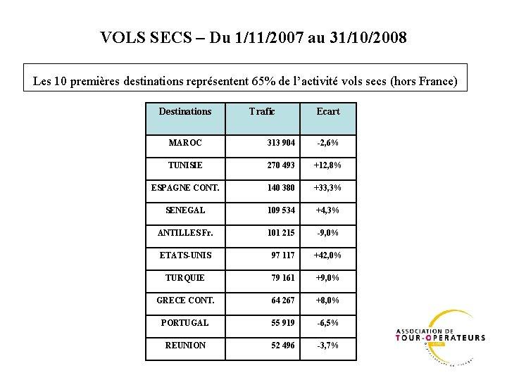 VOLS SECS – Du 1/11/2007 au 31/10/2008 Les 10 premières destinations représentent 65% de
